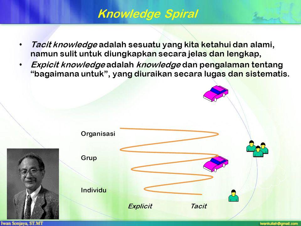 Knowledge Spiral Tacit knowledge adalah sesuatu yang kita ketahui dan alami, namun sulit untuk diungkapkan secara jelas dan lengkap, Expicit knowledge
