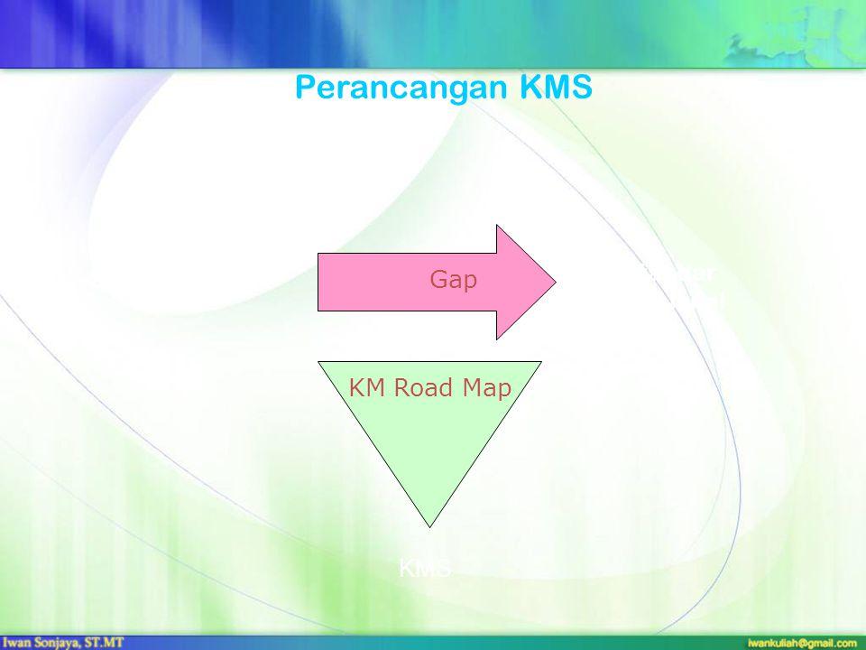 Gap Sekarang Standar Nasional KMS KM Road Map Perancangan KMS