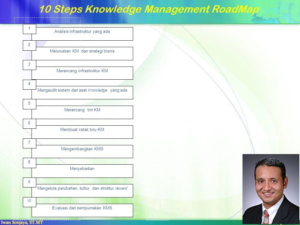 10 Steps Knowledge Management RoadMap Fase 1:Evaluasiinfrastruktur Fase 2:Analisis, perancangan & pengembangan KMS Fase 3:Penyebara n Fase 4:Evaluasi Analisis infrastruktur yang ada Meluruskan KM dan strategi bisnis Merancang infrastruktur KM Evaluasi dan sempurnakan KMS Mengelola perubahan, kultur, dan struktur reward Menyebarkan Mengaudit sistem dan aset knowledge yang ada Merancang tim KM Membuat cetak biru KM Mengembangkan KMS 1 10 9 8 7 6 5 4 3 2 Amrit Tiwana