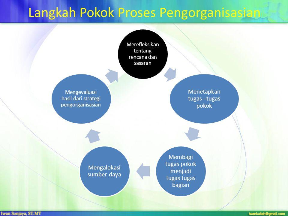 Langkah Pokok Proses Pengorganisasian Merefleksikan tentang rencana dan sasaran Menetapkan tugas –tugas pokok Membagi tugas pokok menjadi tugas tugas