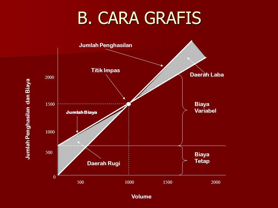 B. CARA GRAFIS 0 Jumlah Biaya 500 1000 1500 2000 500100015002000 Volume Biaya Variabel Biaya Tetap Titik Impas Jumlah Penghasilan Daerah Laba Daerah R