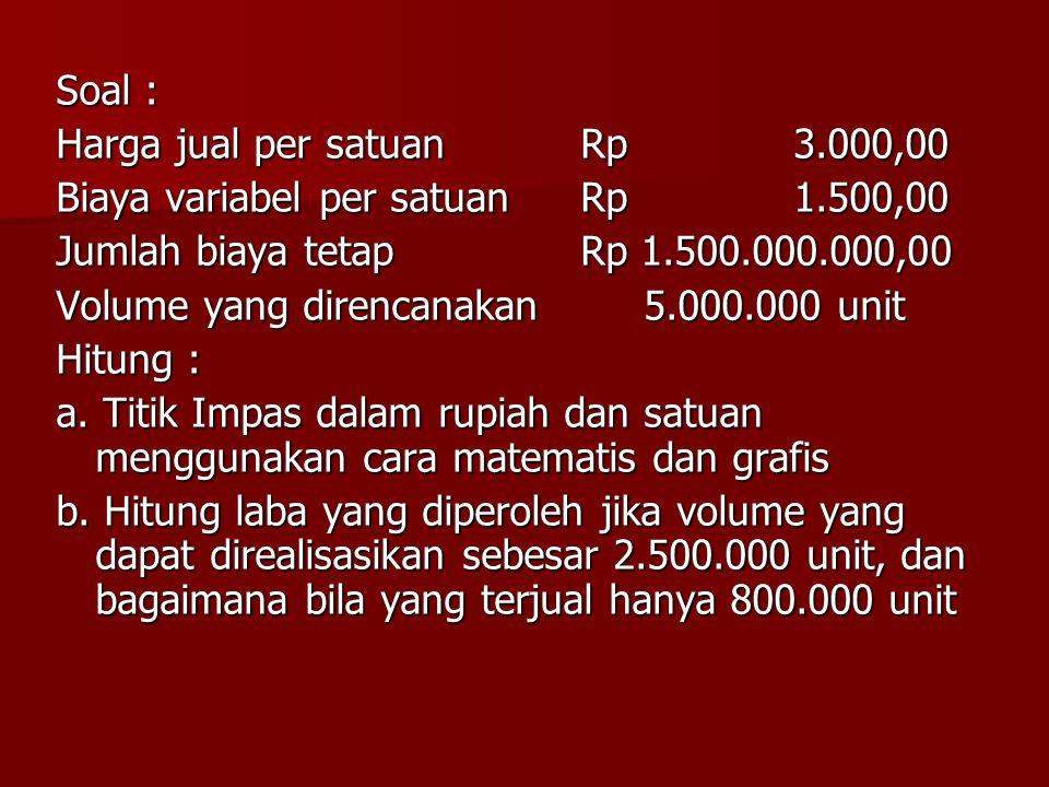 Soal : Harga jual per satuanRp 3.000,00 Biaya variabel per satuanRp 1.500,00 Jumlah biaya tetapRp 1.500.000.000,00 Volume yang direncanakan 5.000.000
