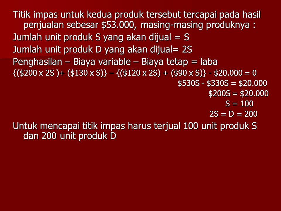 Titik impas untuk kedua produk tersebut tercapai pada hasil penjualan sebesar $53.000, masing-masing produknya : Jumlah unit produk S yang akan dijual = S Jumlah unit produk D yang akan dijual= 2S Penghasilan – Biaya variable – Biaya tetap = laba {($200 x 2S )+ ($130 x S)} – {($120 x 2S) + ($90 x S)} - $20.000 = 0 $530S - $330S = $20.000 $530S - $330S = $20.000 $200S = $20.000 $200S = $20.000 S = 100 S = 100 2S = D = 200 Untuk mencapai titik impas harus terjual 100 unit produk S dan 200 unit produk D