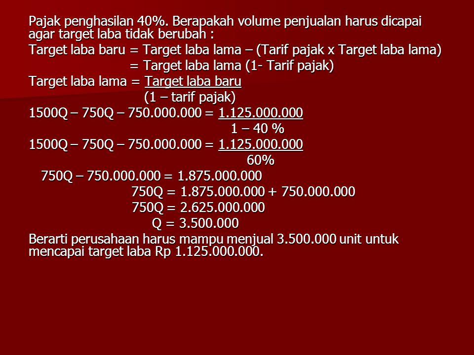 Pajak penghasilan 40%. Berapakah volume penjualan harus dicapai agar target laba tidak berubah : Target laba baru = Target laba lama – (Tarif pajak x