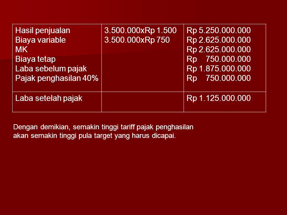Hasil penjualan Biaya variable MK Biaya tetap Laba sebelum pajak Pajak penghasilan 40% 3.500.000xRp 1.500 3.500.000xRp 750 Rp 5.250.000.000 Rp 2.625.000.000 Rp 750.000.000 Rp 1.875.000.000 Rp 750.000.000 Laba setelah pajakRp 1.125.000.000 Dengan demikian, semakin tinggi tariff pajak penghasilan akan semakin tinggi pula target yang harus dicapai.