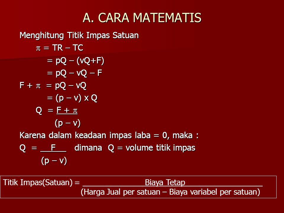 A. CARA MATEMATIS Menghitung Titik Impas Satuan  = TR – TC  = TR – TC = pQ – (vQ+F) = pQ – (vQ+F) = pQ – vQ – F = pQ – vQ – F F +  = pQ – vQ = (p –