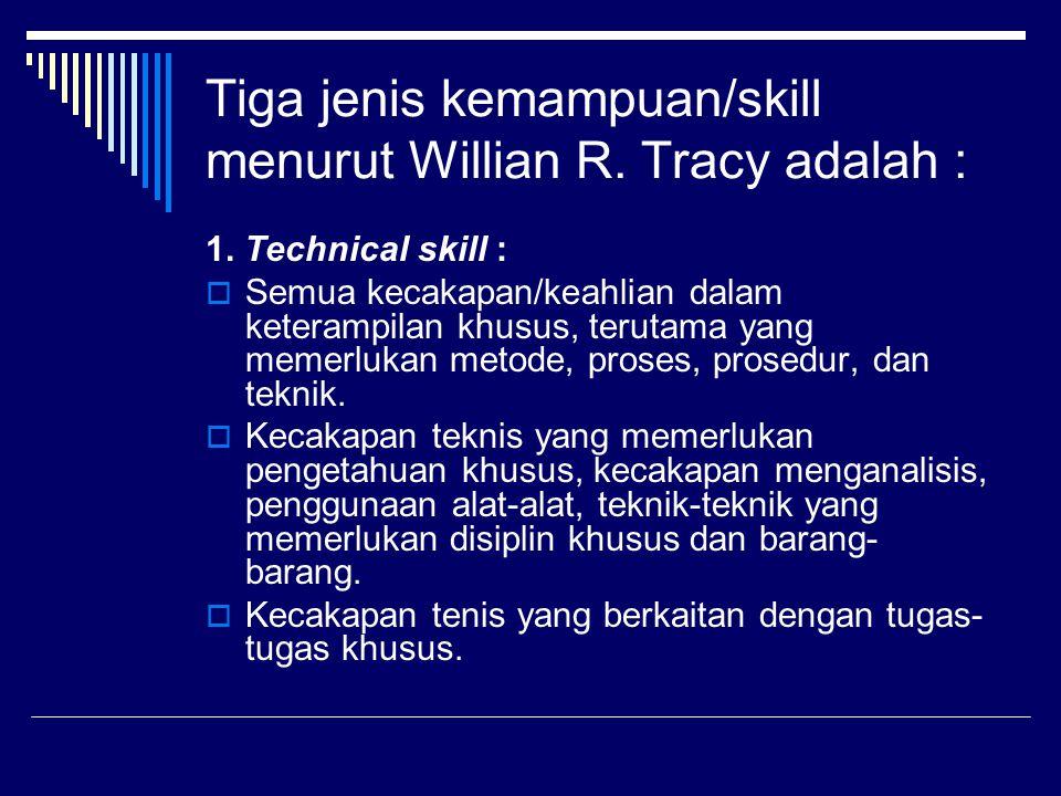 2.Human Skill :  Kemampuan berkomunikasi dan bekerja sama secara efektif dalam satu kelompok.