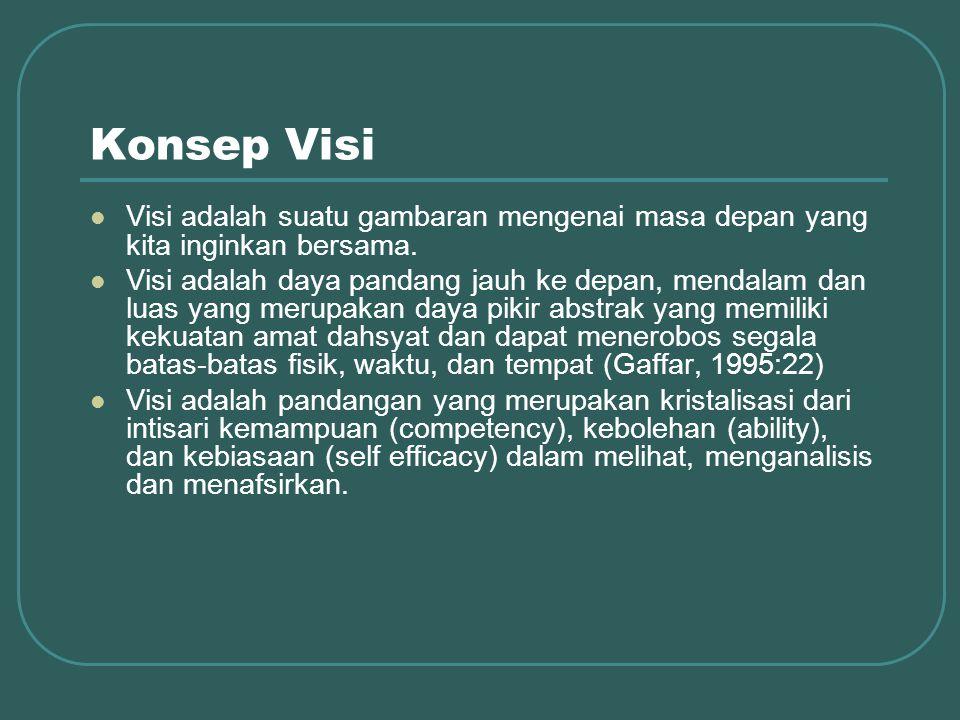 Konsep Visi Visi adalah suatu gambaran mengenai masa depan yang kita inginkan bersama.