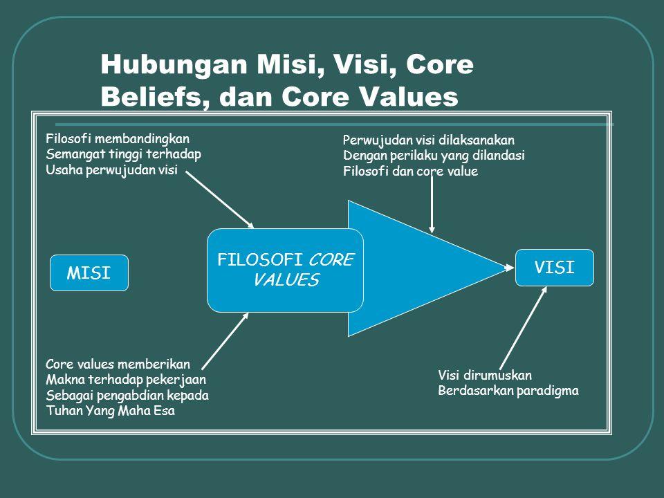 Hubungan Misi, Visi, Core Beliefs, dan Core Values Filosofi membandingkan Semangat tinggi terhadap Usaha perwujudan visi Core values memberikan Makna terhadap pekerjaan Sebagai pengabdian kepada Tuhan Yang Maha Esa MISI VISI FILOSOFI CORE VALUES Perwujudan visi dilaksanakan Dengan perilaku yang dilandasi Filosofi dan core value Visi dirumuskan Berdasarkan paradigma