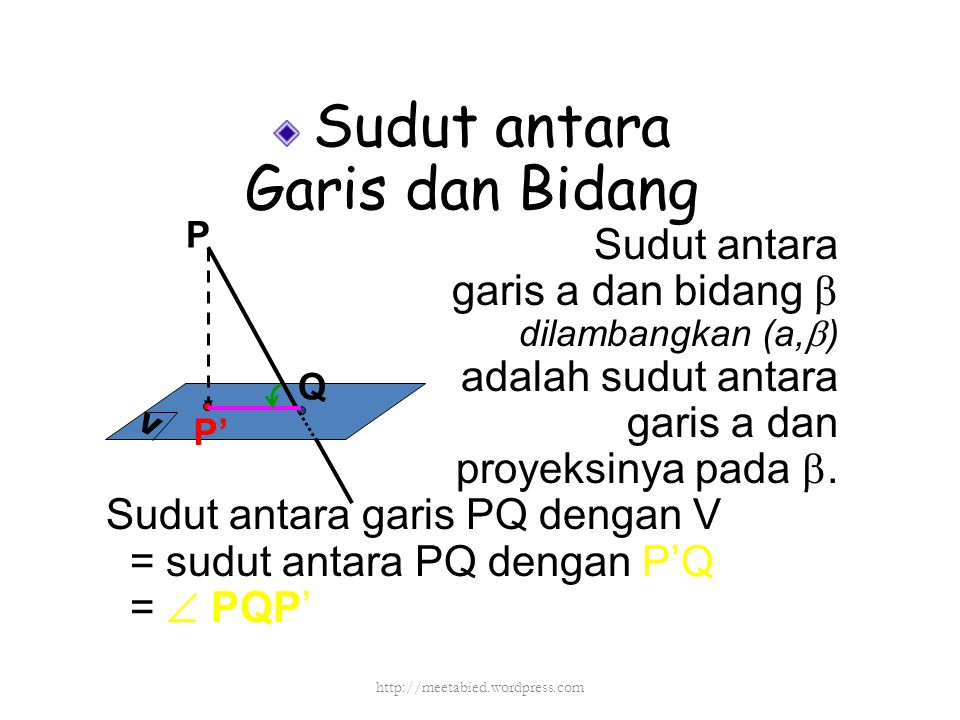 P Q V Sudut antara Garis dan Bidang Sudut antara garis a dan bidang  dilambangkan (a,  ) adalah sudut antara garis a dan proyeksinya pada . Sudut a