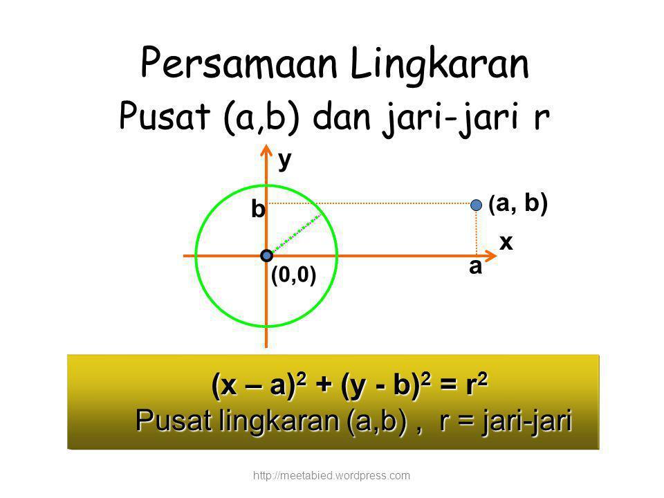 (x – a) 2 + (y - b) 2 = r 2 Pusat lingkaran (a,b), r = jari-jari http://meetabied.wordpress.com a ( a, b) b (0,0) Persamaan Lingkaran Pusat (a,b) dan jari-jari r x y