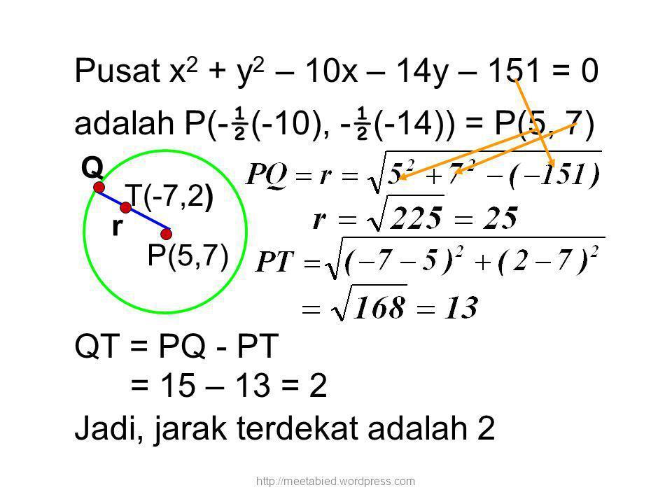 Pusat x 2 + y 2 – 10x – 14y – 151 = 0 adalah P(- ½ (-10), - ½ (-14)) = P(5, 7) QT = PQ - PT = 15 – 13 = 2 Jadi, jarak terdekat adalah 2 P(5,7) Q r T(-7,2) http://meetabied.wordpress.com