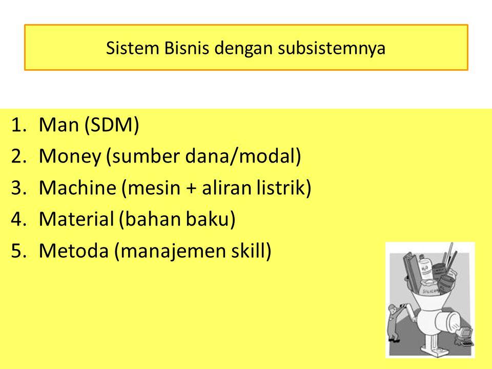 Subsistem Man Peran = aset perusahaan untuk 1.mengoperasikan mesin-mesin pengolahan bahan baku 2.