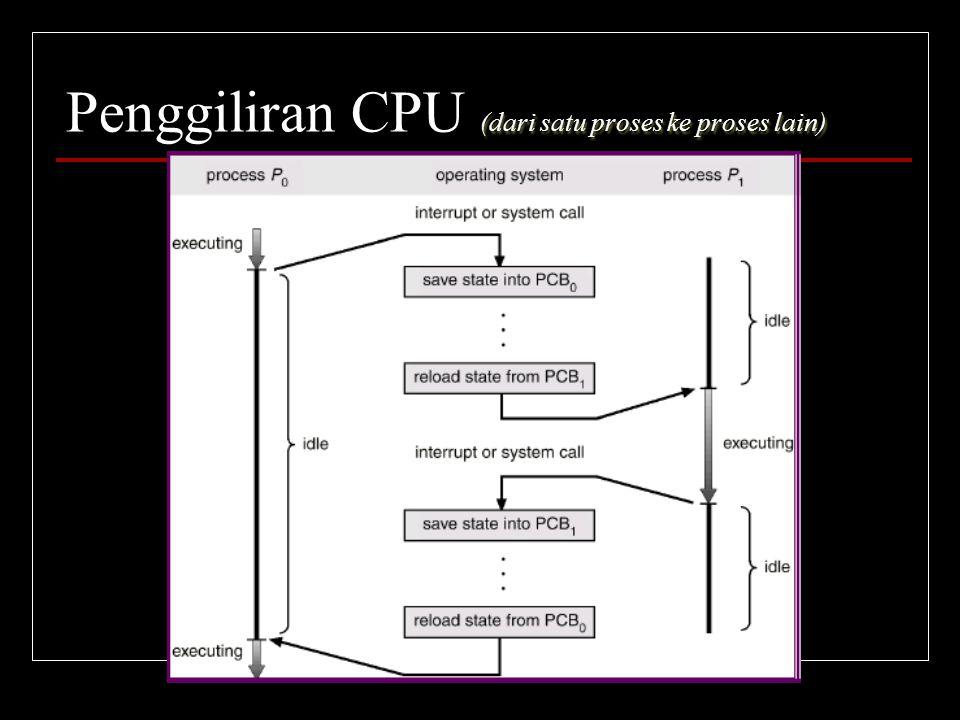 (dari satu proses ke proses lain) Penggiliran CPU (dari satu proses ke proses lain)