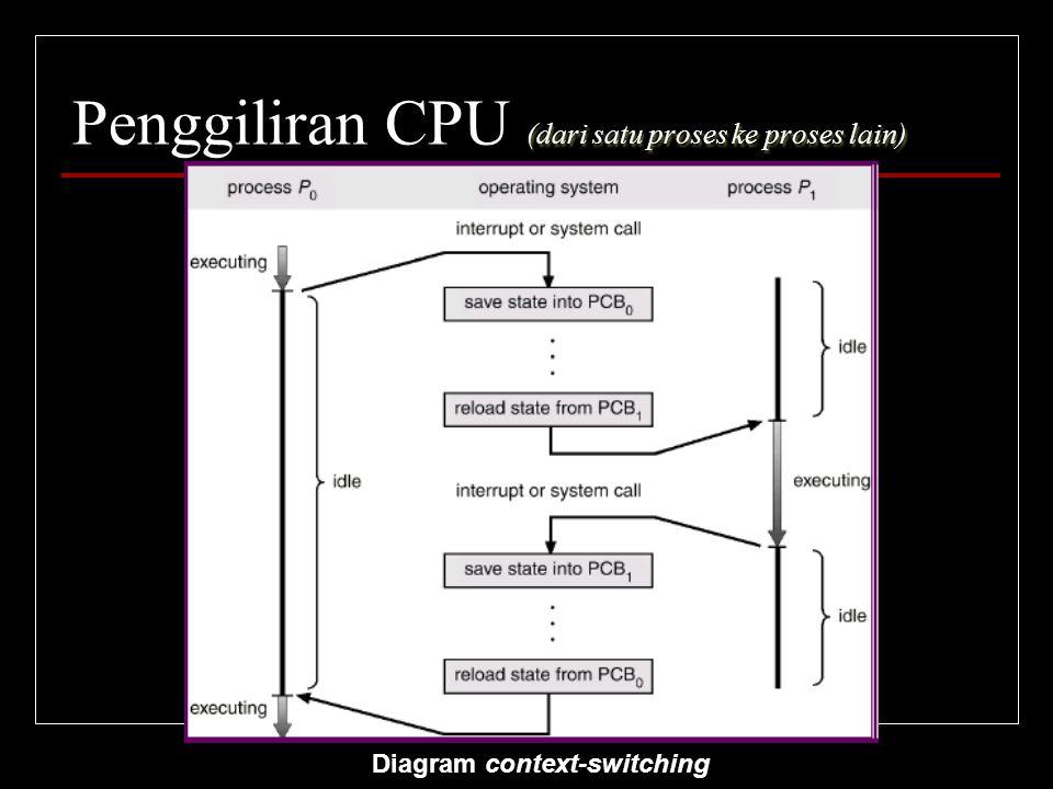 (dari satu proses ke proses lain) Penggiliran CPU (dari satu proses ke proses lain) Diagram context-switching