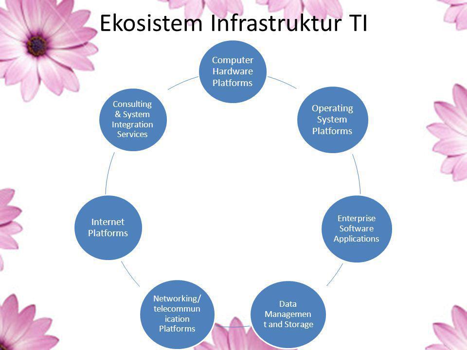 Platform Hardware Komputer Komponen ini termasuk client machines (desktop PCs, media komputer mobile seperti laptop dll) dan server.