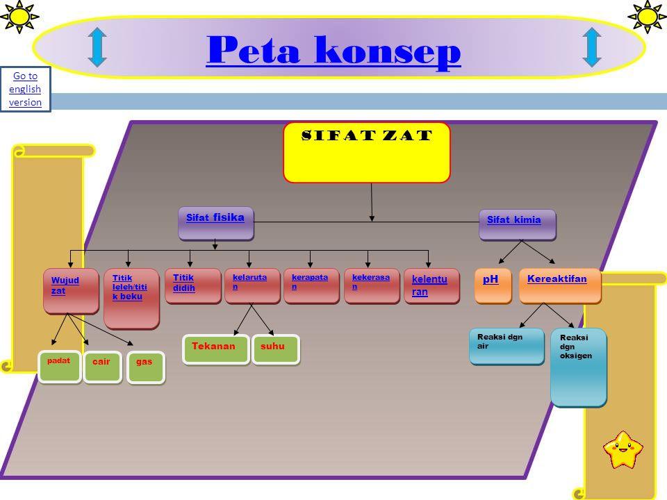 Peta konsep SIFAT ZAT Sifat fisika Sifat fisika Sifat kimia pH Kereaktifan Wujud zat Wujud zat Titik leleh/titi k beku Titik leleh/titi k beku Titik d