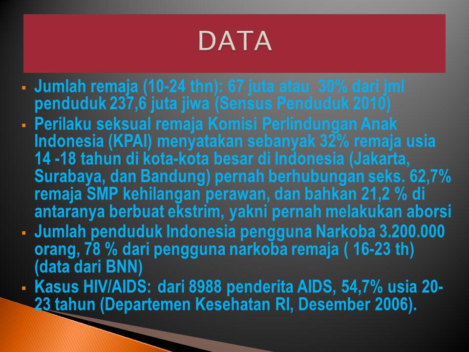  Jumlah remaja (10-24 thn): 67 juta atau 30% dari jml penduduk 237,6 juta jiwa (Sensus Penduduk 2010)  Perilaku seksual remaja Komisi Perlindungan Anak Indonesia (KPAI) menyatakan sebanyak 32% remaja usia 14 -18 tahun di kota-kota besar di Indonesia (Jakarta, Surabaya, dan Bandung) pernah berhubungan seks.