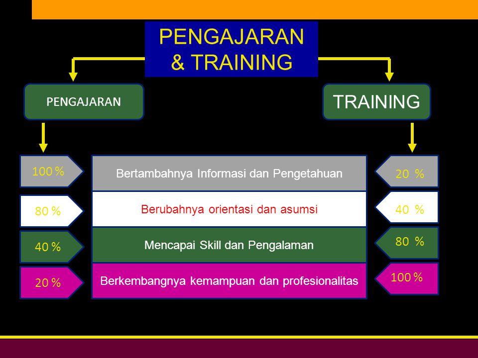 Bersih, Peduli, & Profesional DIKLAT DPW PKS DKI JAKARTA TRAINING PENGAJARAN Bertambahnya Informasi dan Pengetahuan Berubahnya orientasi dan asumsi Berkembangnya kemampuan dan profesionalitas Mencapai Skill dan Pengalaman 100 % 80 % 40 % 20 % 80 % 40 % 100 % PENGAJARAN & TRAINING