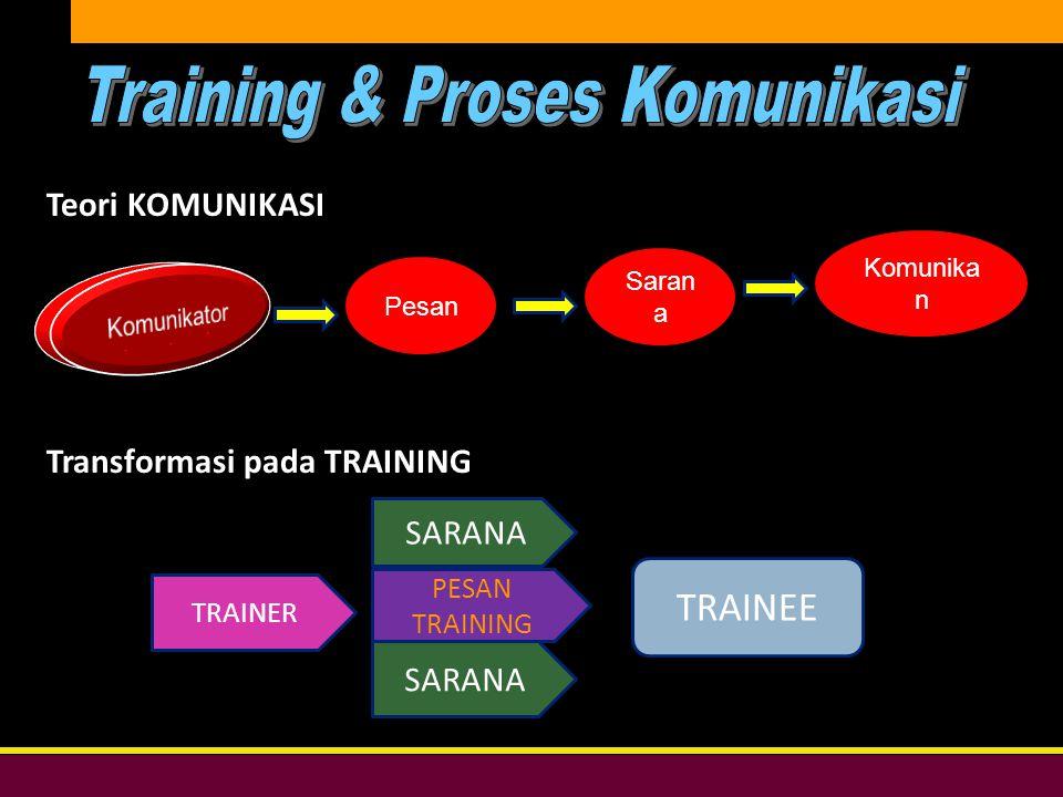 Bersih, Peduli, & Profesional DIKLAT DPW PKS DKI JAKARTA SARANA PESAN TRAINING Pesan Saran a Komunika n Teori KOMUNIKASI Transformasi pada TRAINING TRAINER TRAINEE