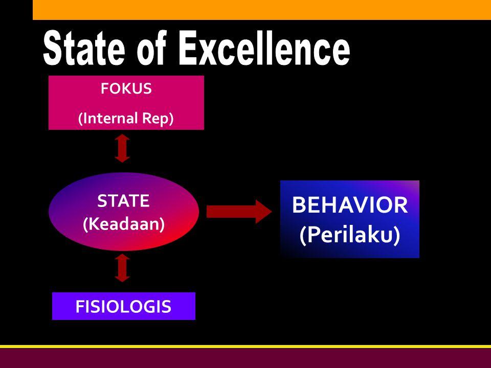 Bersih, Peduli, & Profesional DIKLAT DPW PKS DKI JAKARTA STATE (Keadaan) BEHAVIOR (Perilaku) FOKUS (Internal Rep) FISIOLOGIS