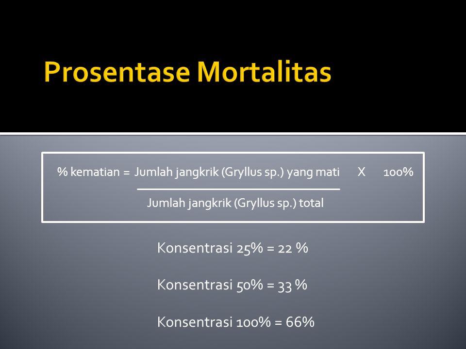 % kematian = Jumlah jangkrik (Gryllus sp.) yang mati X 100% Jumlah jangkrik (Gryllus sp.) total Konsentrasi 25% = 22 % Konsentrasi 50% = 33 % Konsentr