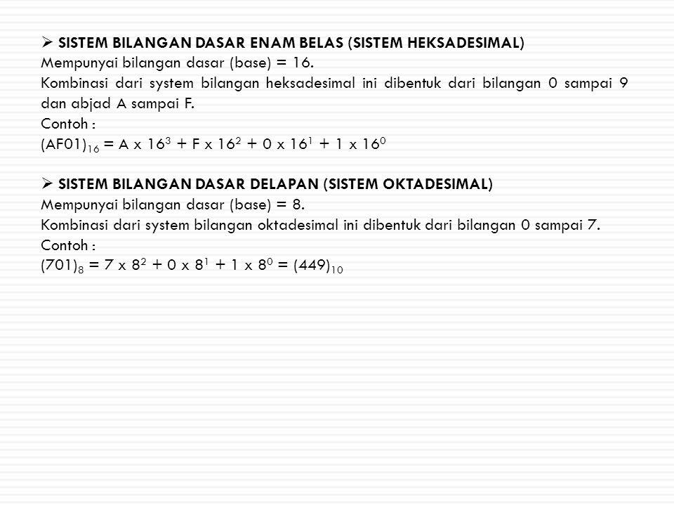  SISTEM BILANGAN DASAR ENAM BELAS (SISTEM HEKSADESIMAL) Mempunyai bilangan dasar (base) = 16. Kombinasi dari system bilangan heksadesimal ini dibentu