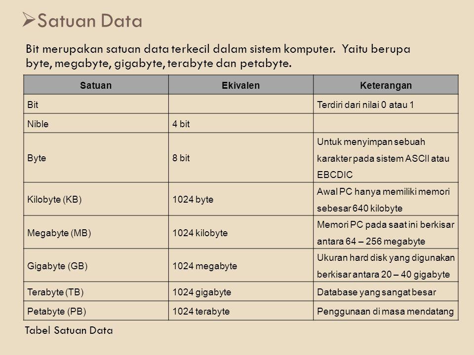  Satuan Data Bit merupakan satuan data terkecil dalam sistem komputer. Yaitu berupa byte, megabyte, gigabyte, terabyte dan petabyte. SatuanEkivalenKe