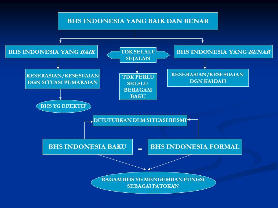 BHS INDONESIA YANG BAIK DAN BENAR BHS INDONESIA YANG BAIKBHS INDONESIA YANG BENAR KESERASIAN/KESESUAIAN DGN SITUASI PEMAKAIAN KESERASIAN/KESESUAIAN DG