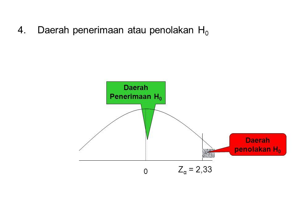 4.Daerah penerimaan atau penolakan H 0 0 Daerah Penerimaan H 0 Z α = 2,33 Daerah penolakan H 0