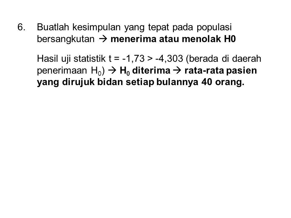 6.Buatlah kesimpulan yang tepat pada populasi bersangkutan  menerima atau menolak H0 Hasil uji statistik t = -1,73 > -4,303 (berada di daerah penerim