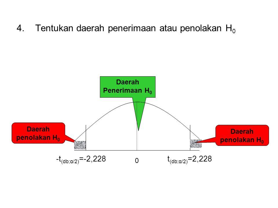 4.Tentukan daerah penerimaan atau penolakan H 0 0 Daerah Penerimaan H 0 Daerah penolakan H 0 t (db;α/2) =2,228 Daerah penolakan H 0 -t (db;α/2) =-2,22