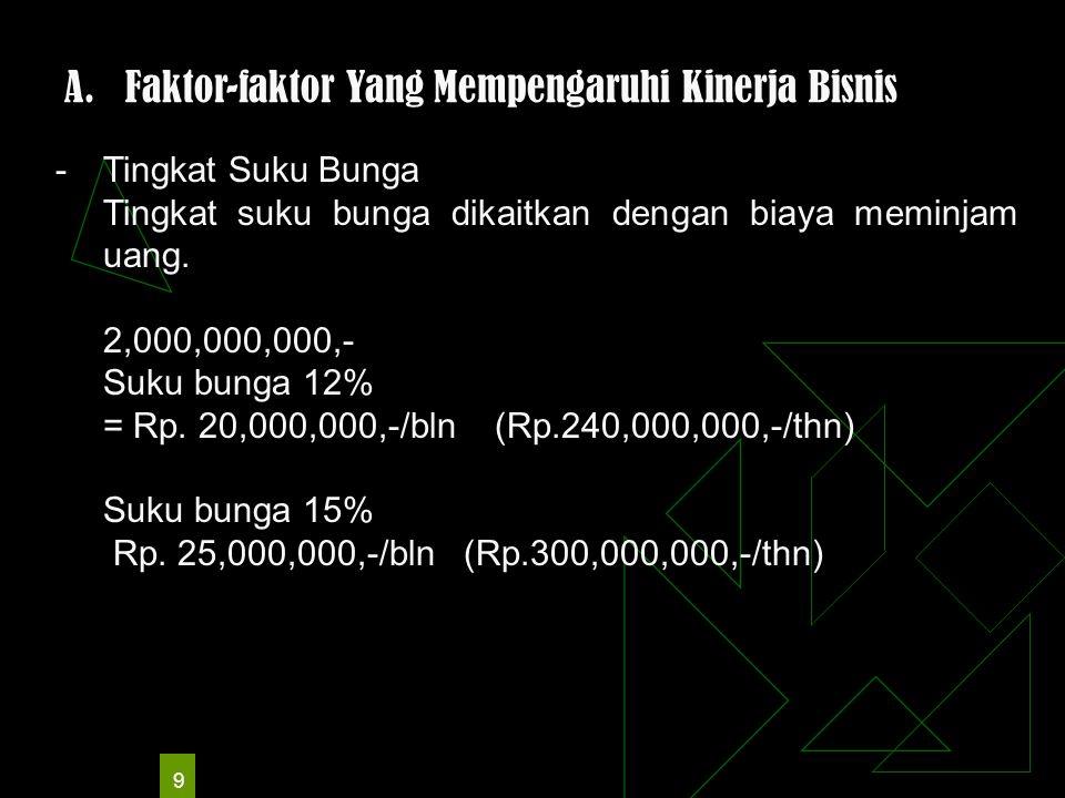 9 A.Faktor-faktor Yang Mempengaruhi Kinerja Bisnis -Tingkat Suku Bunga Tingkat suku bunga dikaitkan dengan biaya meminjam uang.