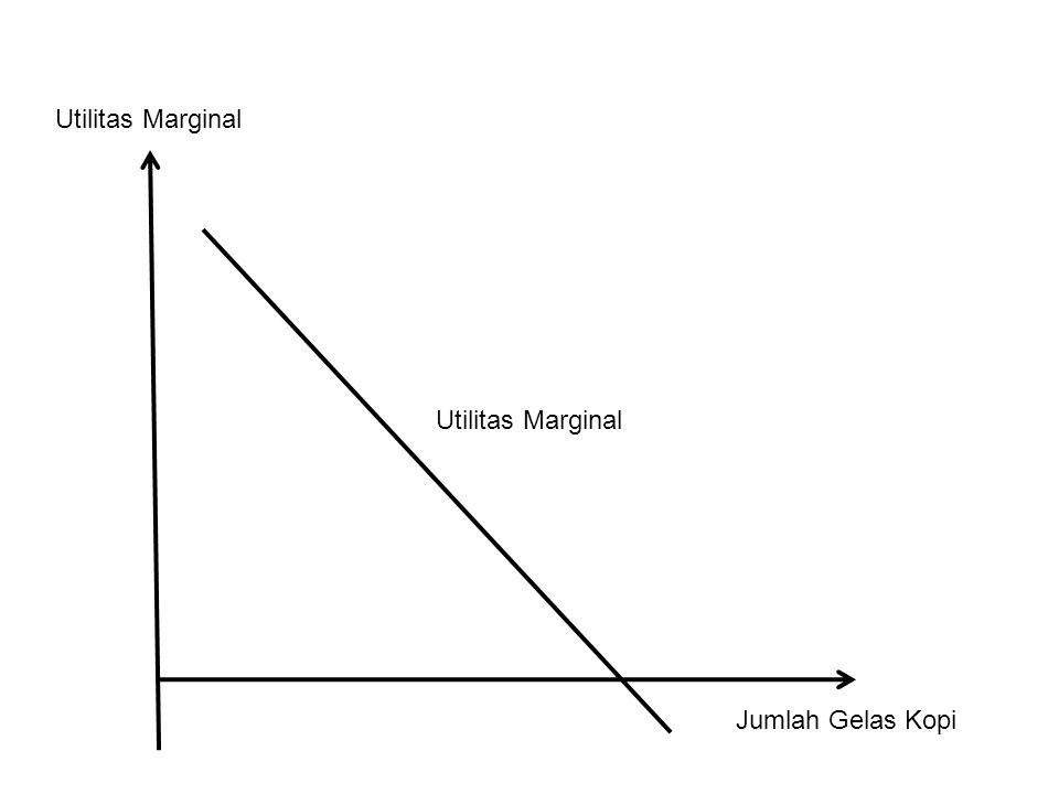 Utilitas Marginal Jumlah Gelas Kopi