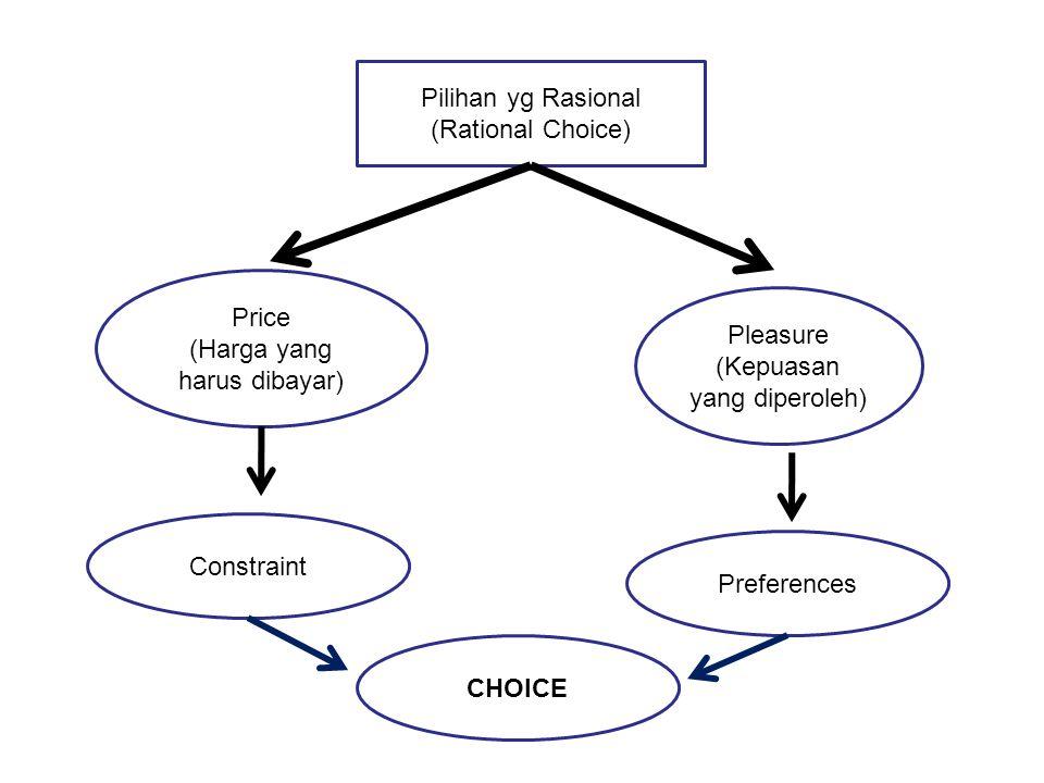 Pilihan yg Rasional (Rational Choice) Price (Harga yang harus dibayar) Pleasure (Kepuasan yang diperoleh) Constraint Preferences CHOICE