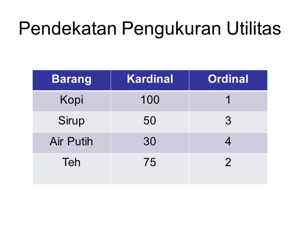 Pendekatan Pengukuran Utilitas BarangKardinalOrdinal Kopi1001 Sirup503 Air Putih304 Teh752