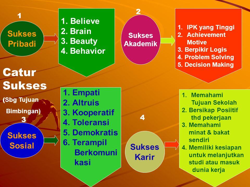 11 Sukses Pribadi Sukses Sosial Sukses Akademik Sukses Karir 1.Believe 2. Brain 3. Beauty 4. Behavior 1.Memahami Tujuan Sekolah 2. Bersikap Posiitif t