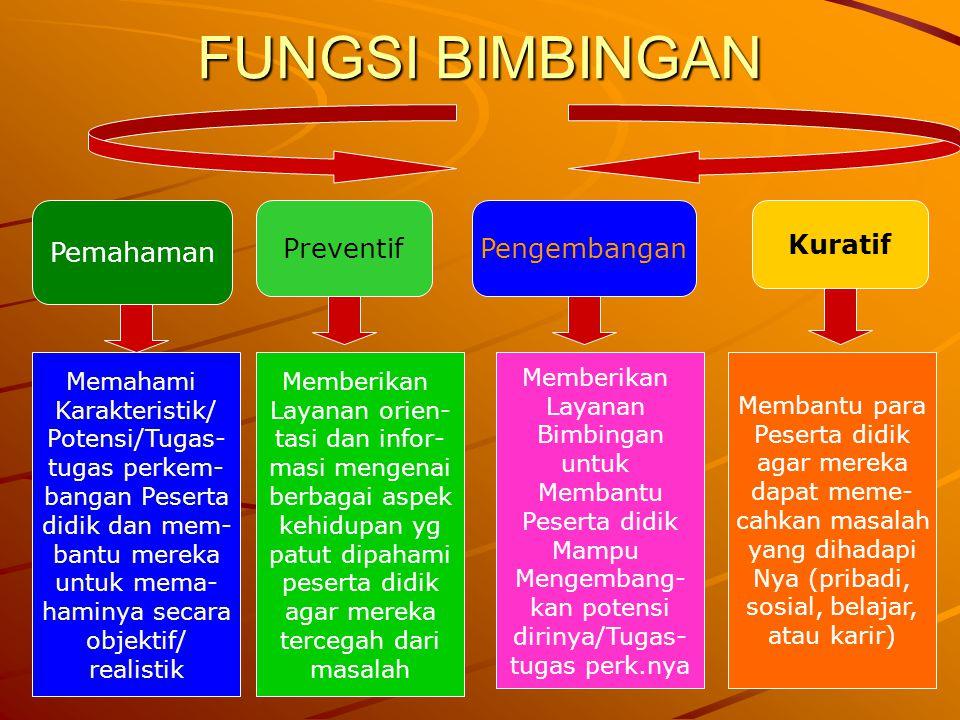 16 FUNGSI BIMBINGAN Pemahaman PreventifPengembangan Kuratif Memahami Karakteristik/ Potensi/Tugas- tugas perkem- bangan Peserta didik dan mem- bantu m
