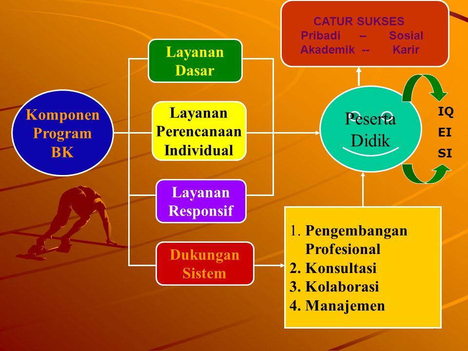 17 Komponen Program BK Layanan Dasar Layanan Perencanaan Individual Dukungan Sistem Layanan Responsif 1. Pengembangan Profesional 2. Konsultasi 3. Kol