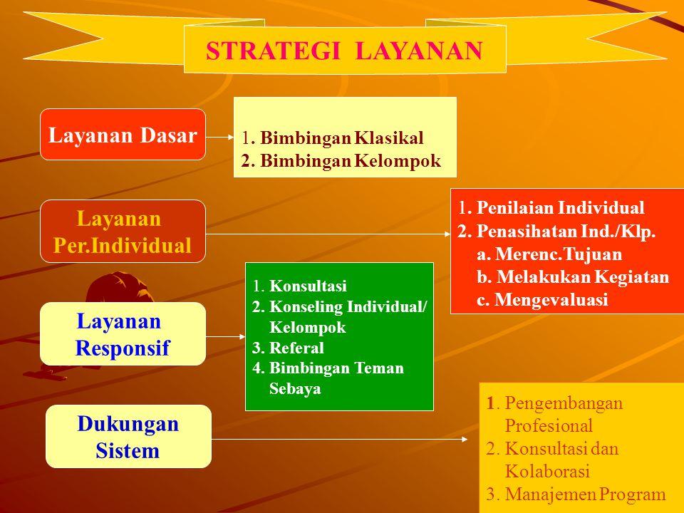 21 STRATEGI LAYANAN Layanan Dasar Layanan Per.Individual Layanan Responsif Dukungan Sistem 1. Bimbingan Klasikal 2. Bimbingan Kelompok 1. Konsultasi 2