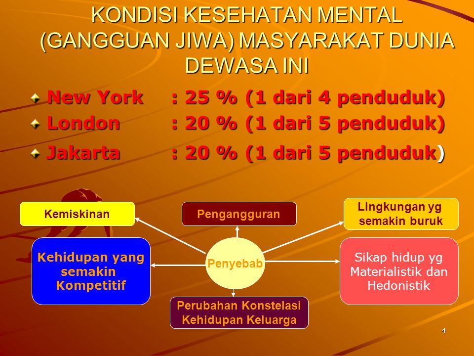 4 KONDISI KESEHATAN MENTAL (GANGGUAN JIWA) MASYARAKAT DUNIA DEWASA INI New York: 25 % (1 dari 4 penduduk) London: 20 % (1 dari 5 penduduk) Jakarta: 20