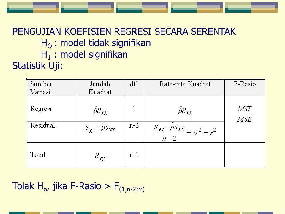 PENGUJIAN KOEFISIEN REGRESI SECARA SERENTAK H O : model tidak signifikan H 1 : model signifikan Statistik Uji: Tolak H o, jika F-Rasio > F (1,n-2;  )