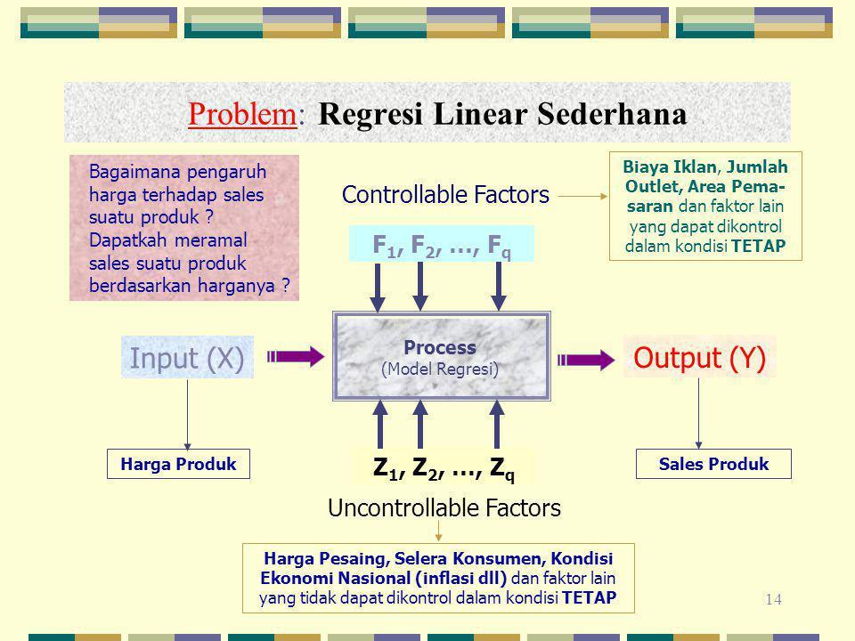14 Problem: Regresi Linear Sederhana Process (Model Regresi) Input (X) Output (Y) Z 1, Z 2, …, Z q F 1, F 2, …, F q Uncontrollable Factors Controllable Factors Harga Produk Biaya Iklan, Jumlah Outlet, Area Pema- saran dan faktor lain yang dapat dikontrol dalam kondisi TETAP Sales Produk Bagaimana pengaruh harga terhadap sales suatu produk .