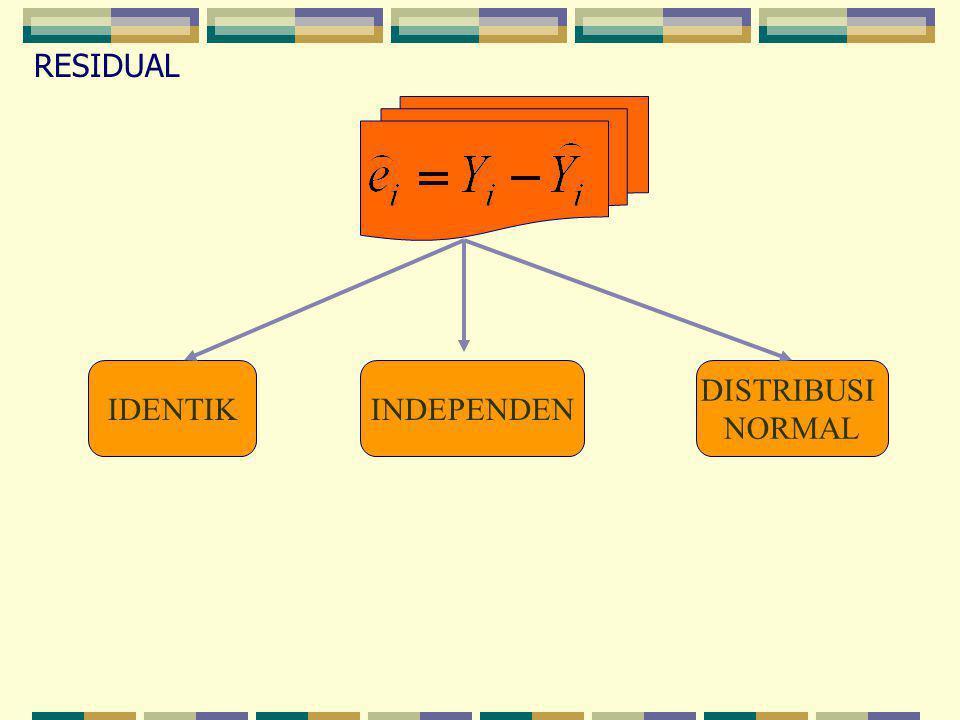 IDENTIKINDEPENDEN RESIDUAL DISTRIBUSI NORMAL