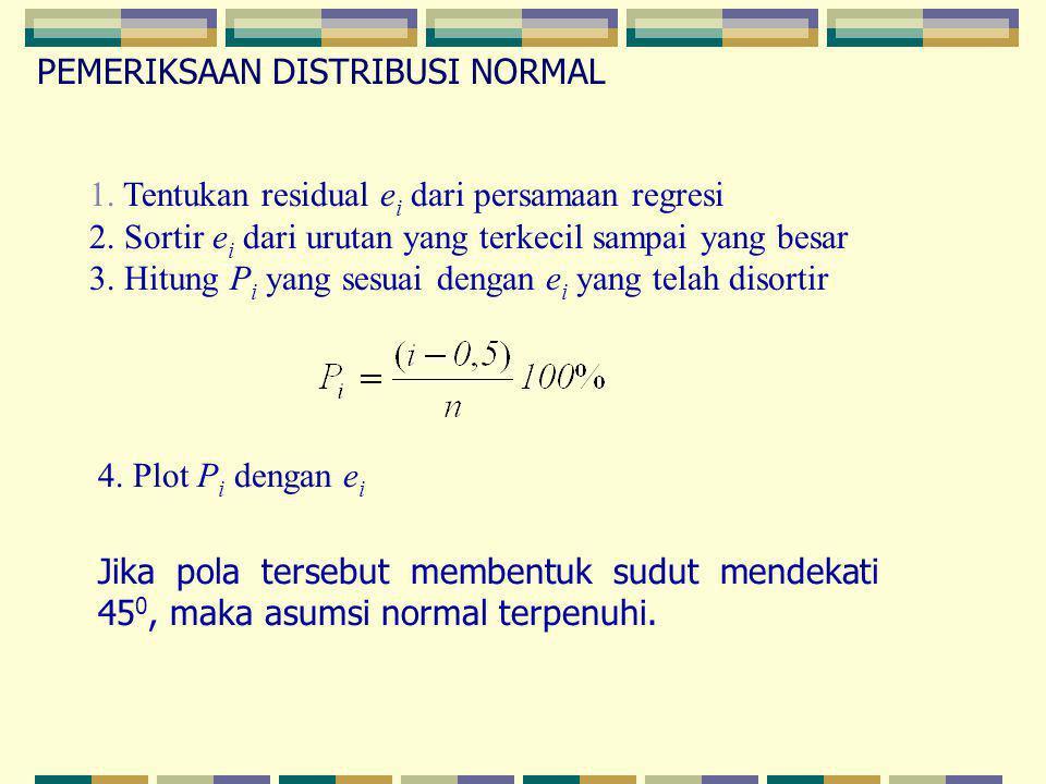 PEMERIKSAAN DISTRIBUSI NORMAL 1. Tentukan residual e i dari persamaan regresi 2. Sortir e i dari urutan yang terkecil sampai yang besar 3. Hitung P i