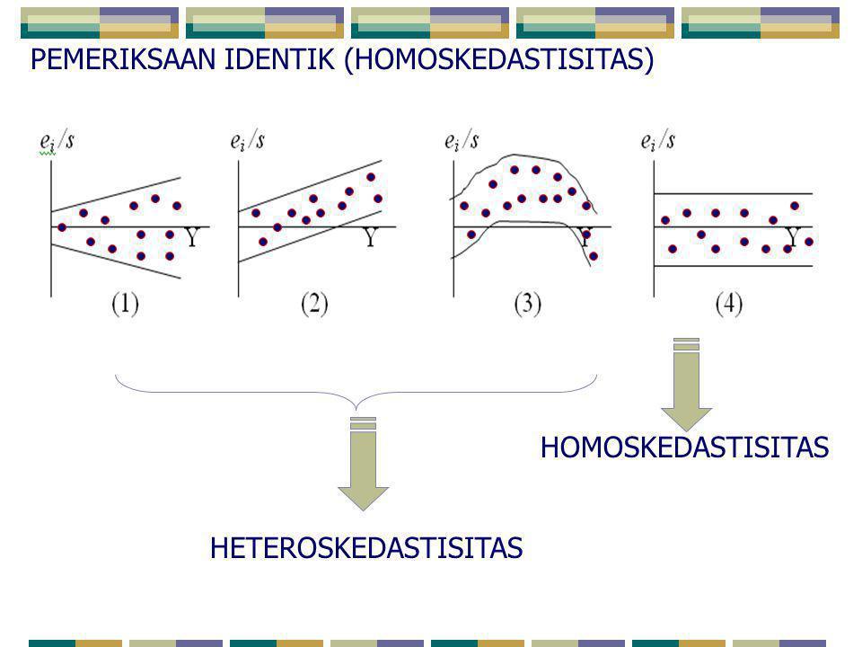 PEMERIKSAAN IDENTIK (HOMOSKEDASTISITAS) HETEROSKEDASTISITAS HOMOSKEDASTISITAS