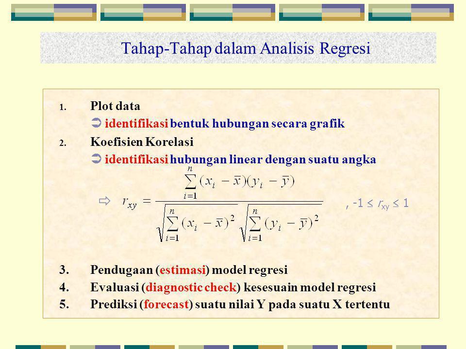 Tahap-Tahap dalam Analisis Regresi 1. Plot data  identifikasi bentuk hubungan secara grafik 2. Koefisien Korelasi  identifikasi hubungan linear deng