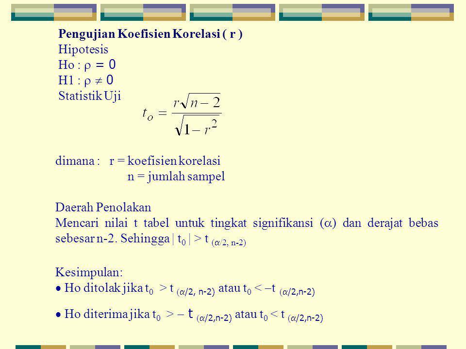 Pengujian Koefisien Korelasi ( r ) Hipotesis Ho :  = 0 H1 :   0 Statistik Uji dimana : r = koefisien korelasi n = jumlah sampel Daerah Penolakan Me