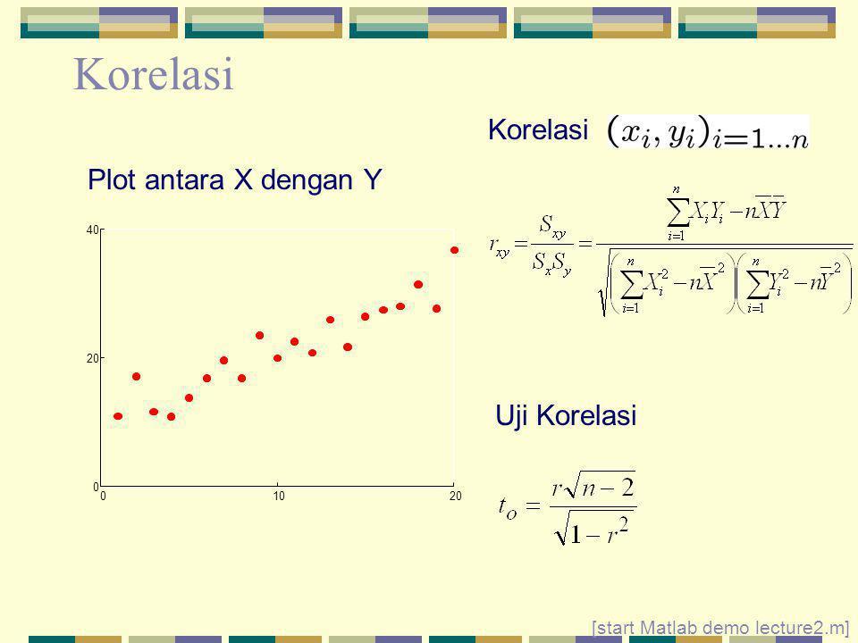 Korelasi 01020 0 40 [start Matlab demo lecture2.m] Plot antara X dengan Y Korelasi Uji Korelasi