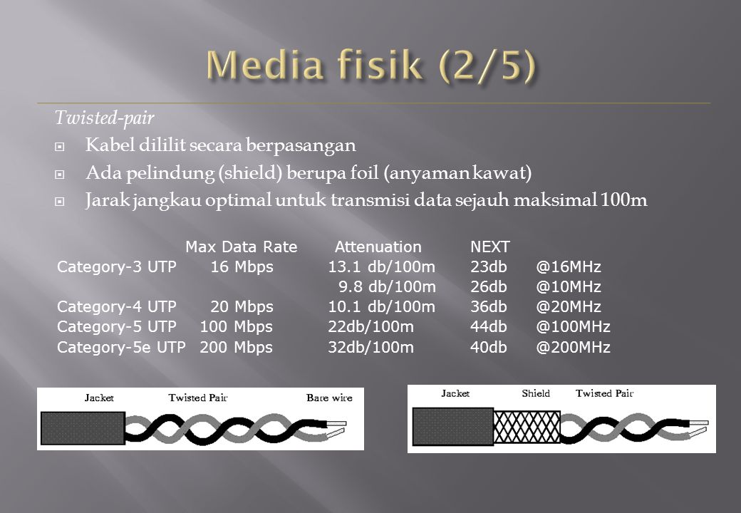 Twisted-pair  Kabel dililit secara berpasangan  Ada pelindung (shield) berupa foil (anyaman kawat)  Jarak jangkau optimal untuk transmisi data sejauh maksimal 100m Max Data Rate AttenuationNEXT Category-3 UTP 16 Mbps13.1 db/100m23db@16MHz 9.8 db/100m26db@10MHz Category-4 UTP 20 Mbps10.1 db/100m36db@20MHz Category-5 UTP100 Mbps22db/100m44db@100MHz Category-5e UTP200 Mbps32db/100m40db@200MHz